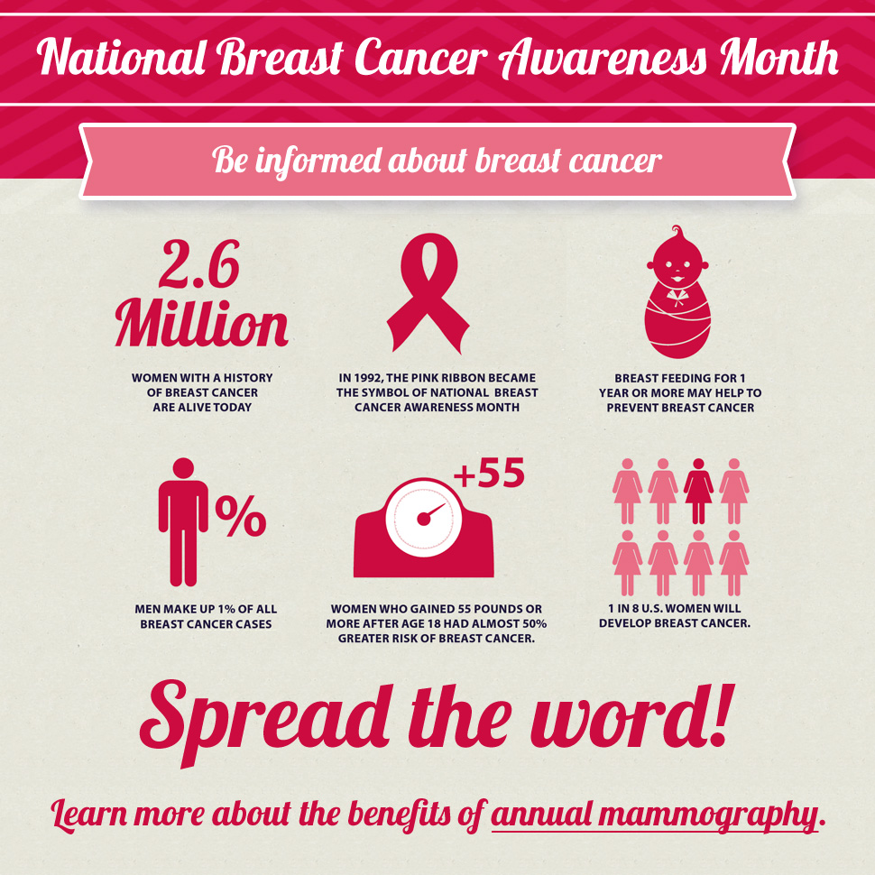 national breast cancer prevention month one time